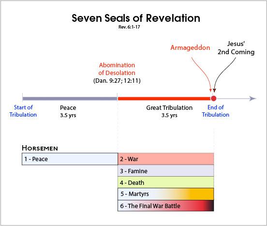 Seven Seals of Revelation