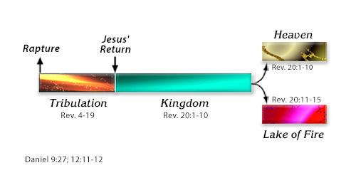 Timeline of Revelation